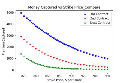 Option Compare_Money Captured vs Strike