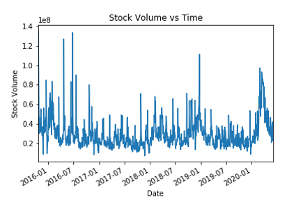 Volume vs Time.png