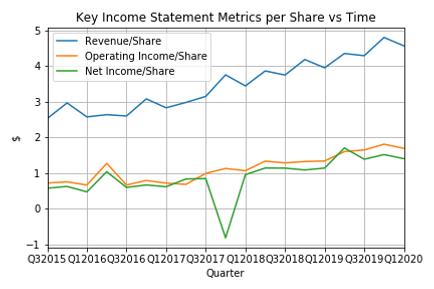 Key Income Statement Metrics per Share v