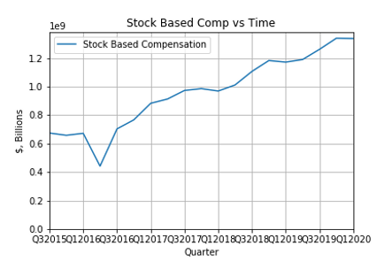 Stock Based Comp vs Time.png