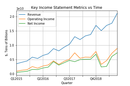 Key Income Statement Metrics vs Time.png