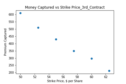 Money Captured vs Strike Price_3rd_Contr