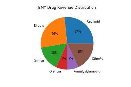 BMY_Drug_Distribution.png
