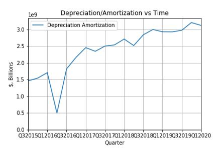 Depreciation.png