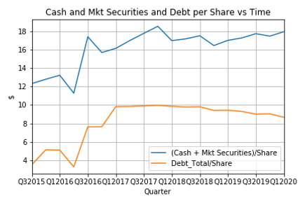 Cash and Mkt Securities and Debt per Sha