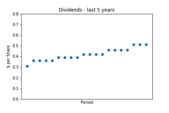 Dividend_5 years.png