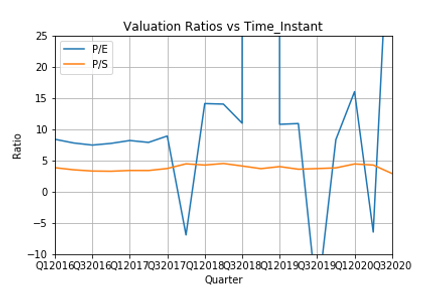 Valuation_Ratios_vs_Time_Instant.png