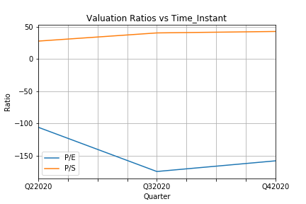 Valuation Ratios vs Time_Instant.png