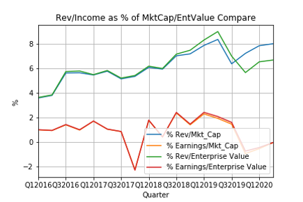 Rev_Income vs MktCap_EntValue Compare.pn