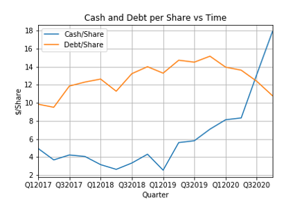 Cash and Debt per Share vs Time.png