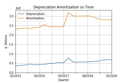 Depreciation_Amort.png