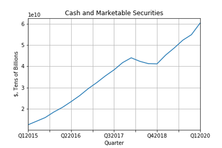 Cash and Marketable Securities.png