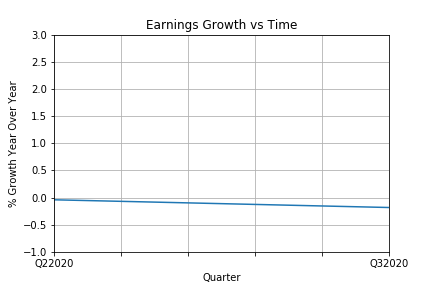 Earnings Growth vs Time.png