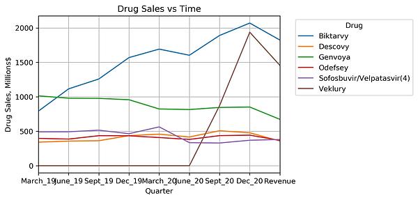 Drug Sales vs Time.png
