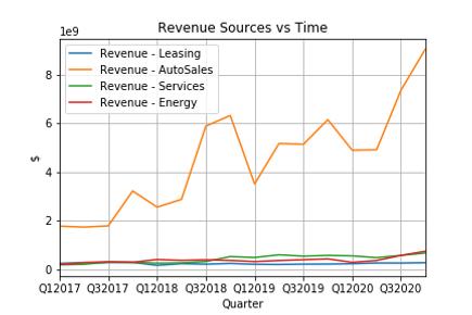 RevenueSources.png