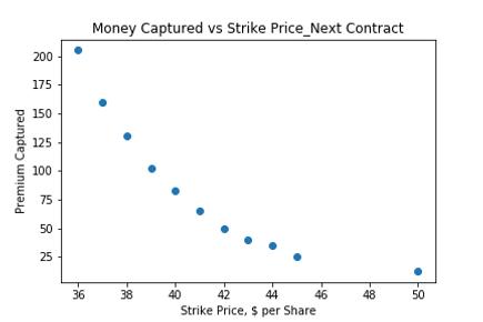 Money Captured vs Strike Price_1week.png