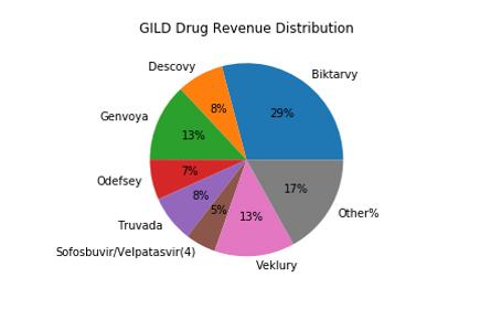 GILD_Drug_Distribution.png
