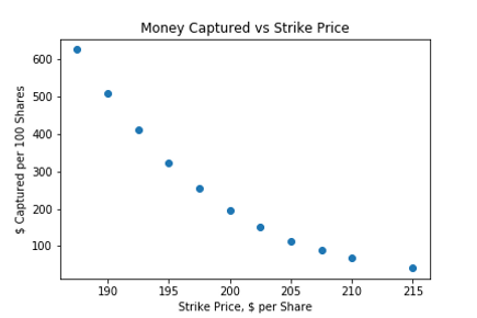Money Captured vs Strike Price.png