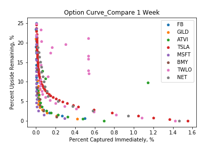 Options - Exploring Implied Volatility with Python