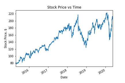 Price vs Time.png