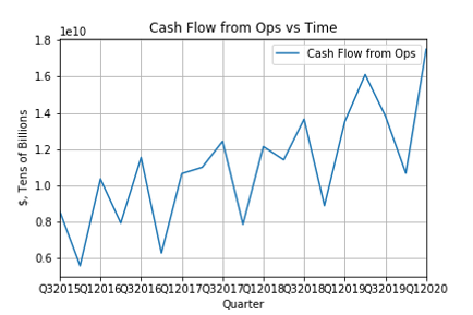 Cash flow from ops.png