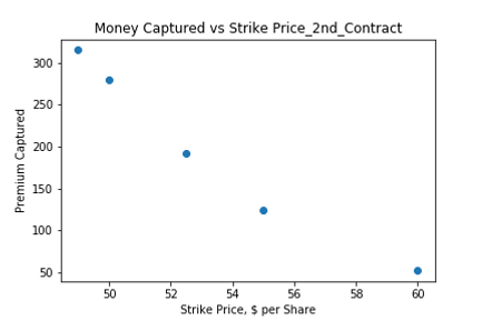 Money Captured vs Strike Price_2 Weeks.p