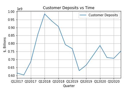 Customer_Deposits.png