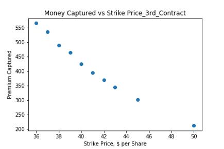 Money Captured vs Strike Price_3rd_Contr