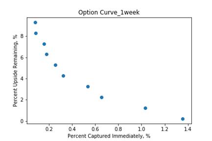 Option Curve_1week.png