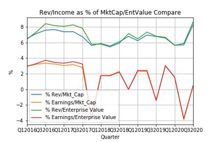 Rev_Income_vs_MktCap_EntValue_Compare.pn