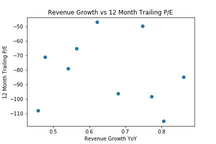 Revenue Growth vs 12 Month Trailing PE.p