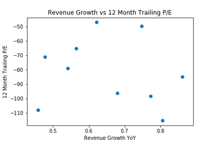 Revenue Growth vs 12 Month Trailing PE.p