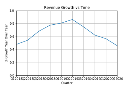 Revenue Growth vs Time.png