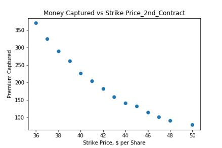 Money Captured vs Strike Price_2 Weeks.p