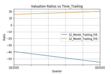 Valuation Ratios vs Time_Trailing.png