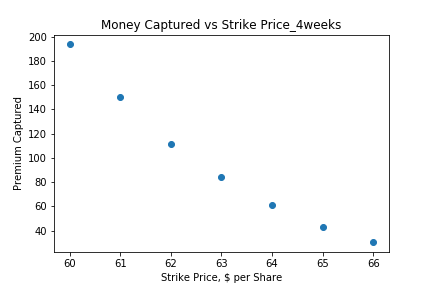 Money Captured vs Strike Price_4weeks.pn