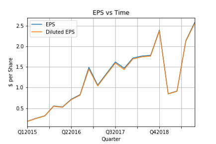 EPS vs Time.png