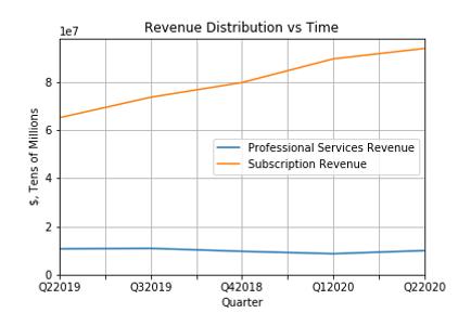 Revenue Distribution vs Time.png