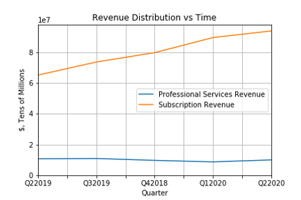 Revenue Distribution vs Time.png