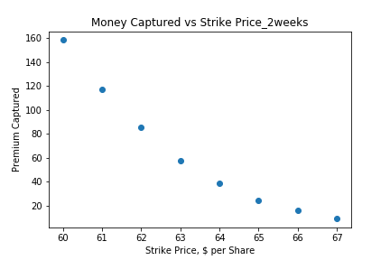 Money Captured vs Strike Price_2weeks.pn