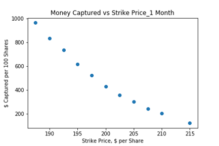Money Captured vs Strike Price_1 Month.p