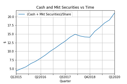 Cash and Mkt Securities vs Time.png