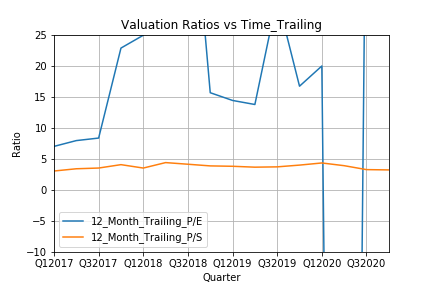 Valuation_Ratios_vs_Time_Trailing.png
