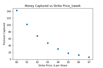 Money Captured vs Strike Price_1week.png