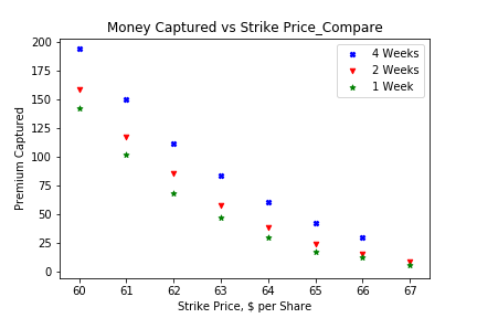 Option Compare_Money Captured vs Strike