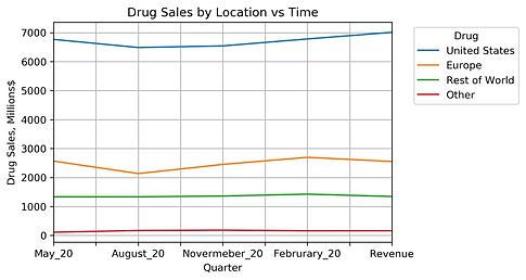 Drug Sales by Location vs Time.png