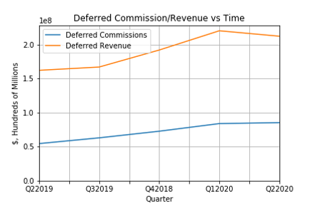 Deferred Commission_Revenue vs Time.png