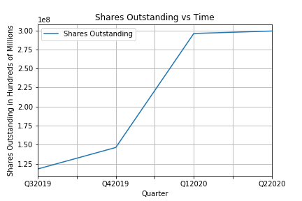 Shares Outstanding vs Time.png