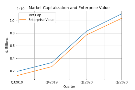 Mkt Cap Enterprise Value.png