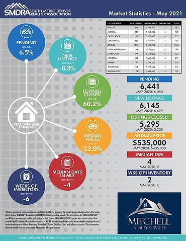 SMDRA-Market-Statistics-May-2021.jpg